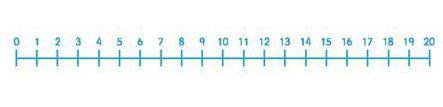Number Line: 0, 1, 2, 3, 4, 5, 6, 7, 8, 9, 10, 11, 12, 13, 14, 15, 16, 17, 18, 19, 20